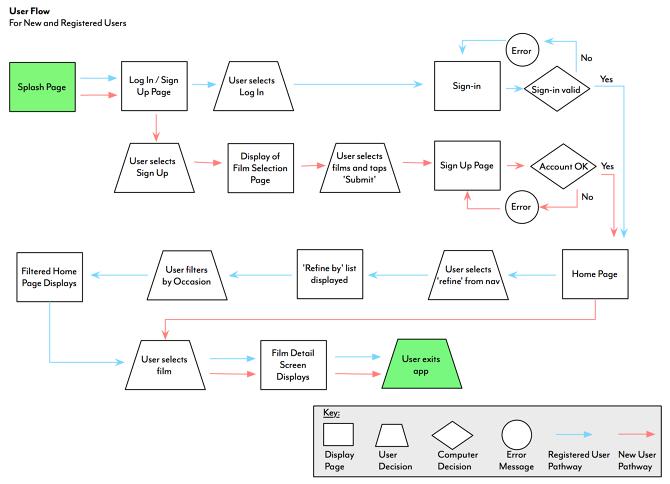 User Flow Example Adventures in UX
